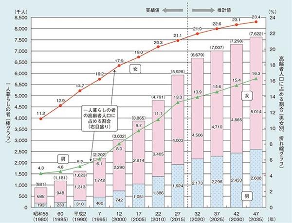 内閣府が発表した高齢者の一人暮らしのグラフ