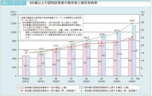 内閣府平成29年版高齢社会白書(概要版)より認知症高齢者数の推計を引用