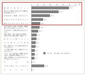 内閣府が2014年に(平成26年)に実施した「一人暮らし高齢者に関する意識調査」