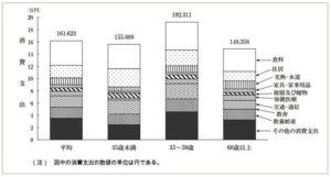 総務省の2017年(平成29年)の家計調査